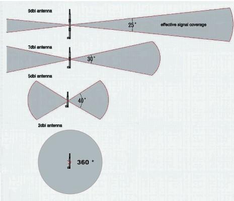 9 dbi 7dbi 6dbi 2 dbi range wireless