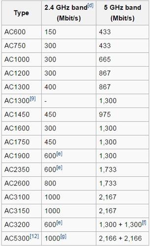Wireless 802.11ac WiFi protocol transfer speeds