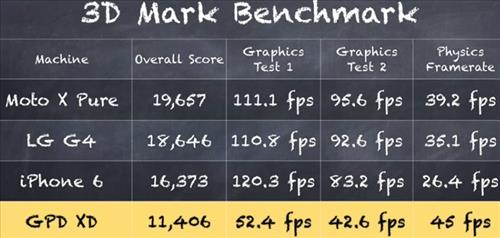 gpd-xd-android-portable-game-console-review-dreamcast-3d-benchmark-test