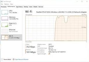 Netdyn wifi dongle speed results