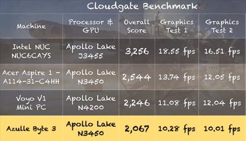 Review Azulle Byte3 Windows 10 Fanless Mini PC Benchmark 2