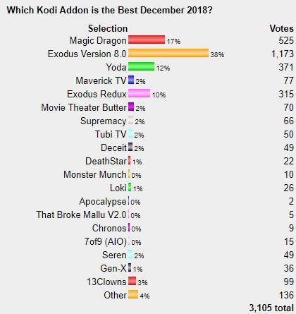 Best Kodi Addons January 2019 Best Kodi Addons January 2019 Poll | WirelesSHack