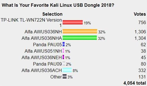 Best Kali Linux Compatible USB Adapter Dongles 2019