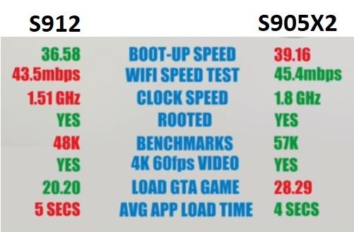 S905X2 CPU Vs S912 CPU