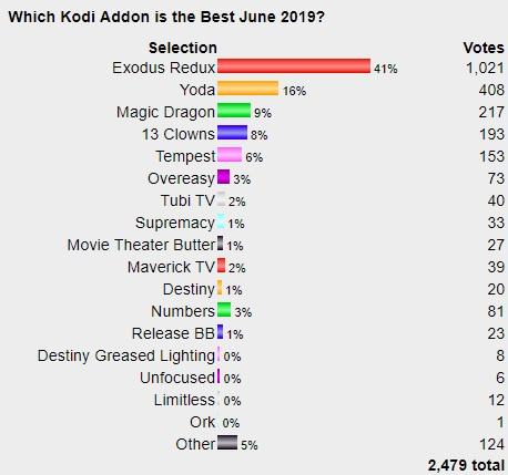 TOP BEST WORKING KODI Addons List July 2019