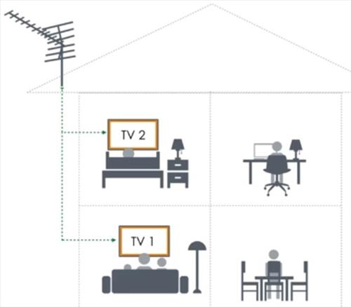 How To Connect a TV Antenna to Multiple TV Sets (Two or More
