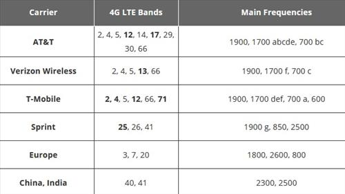 How To Replace Cable Internet with a 4G LTE Router Bands