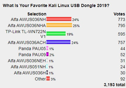 Best Kali Linux Compatible USB Adapter 2020 Poll