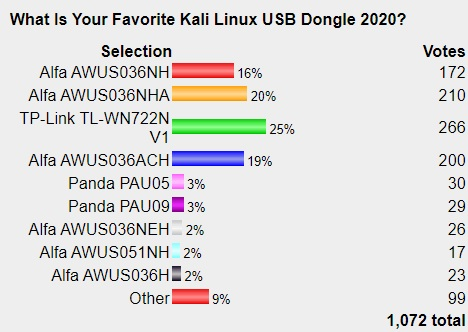 Best Kali Linux Compatible USB Adapters 2021